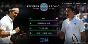 fed raonic stat