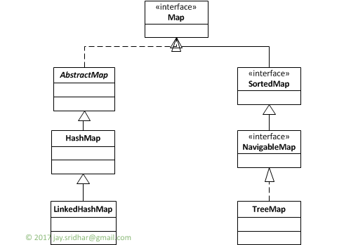 Java Collections - HashMap | Novixys Software Dev Blog