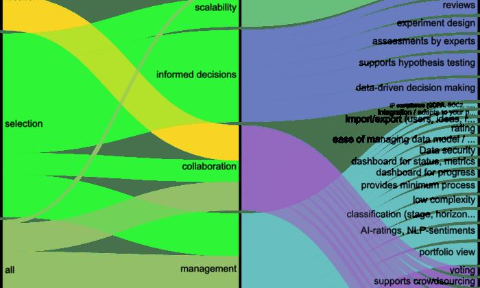 gestion de ideas