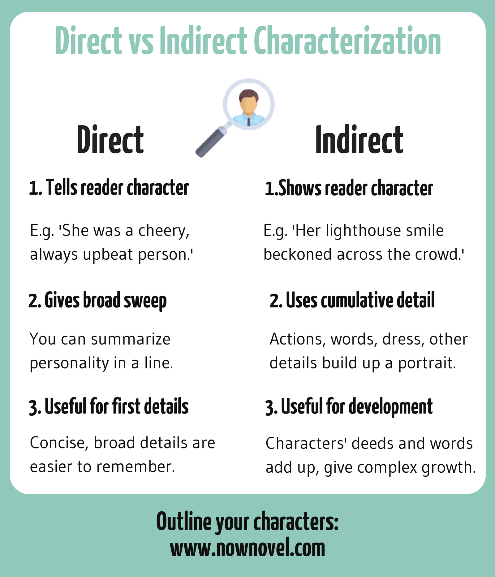 Direct Vs Indirect Characterization Examples And Tips