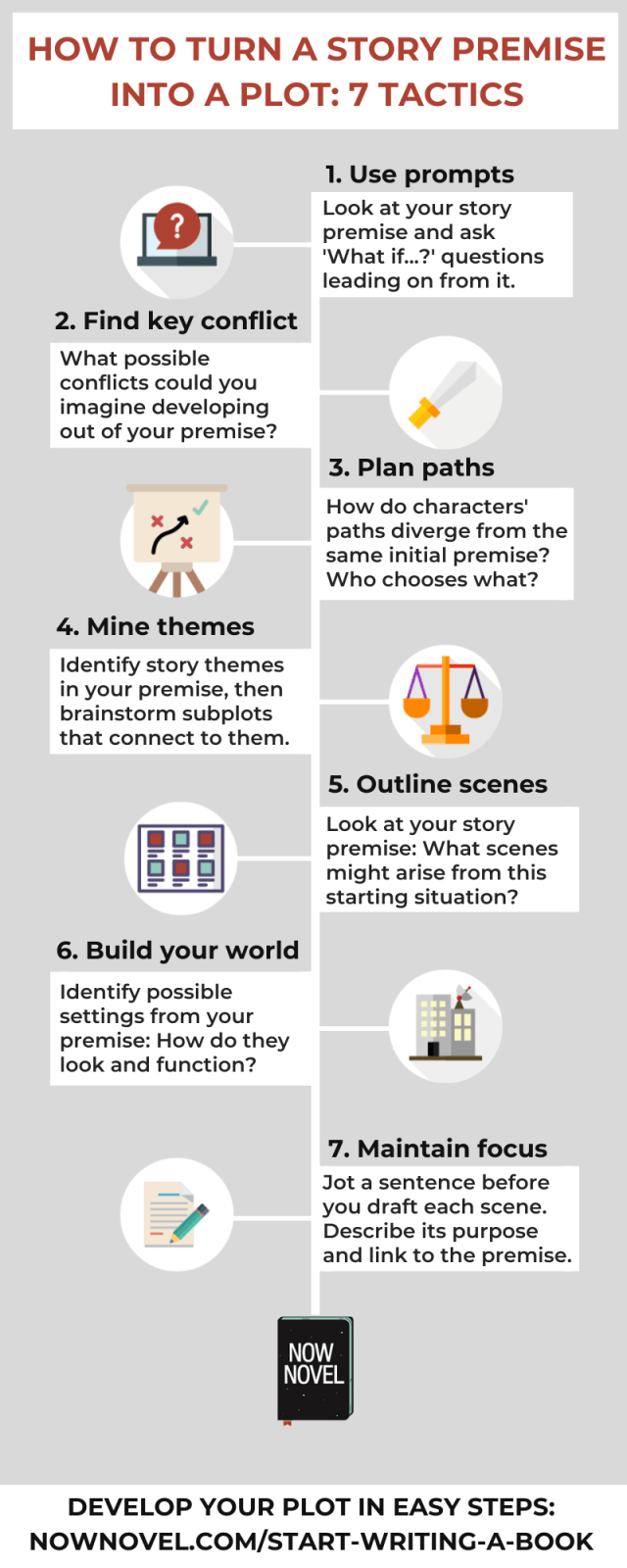 How to Turn a Premise into a Plot: 30 Tactics  Now Novel
