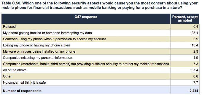 Mobile Security Questionnaire