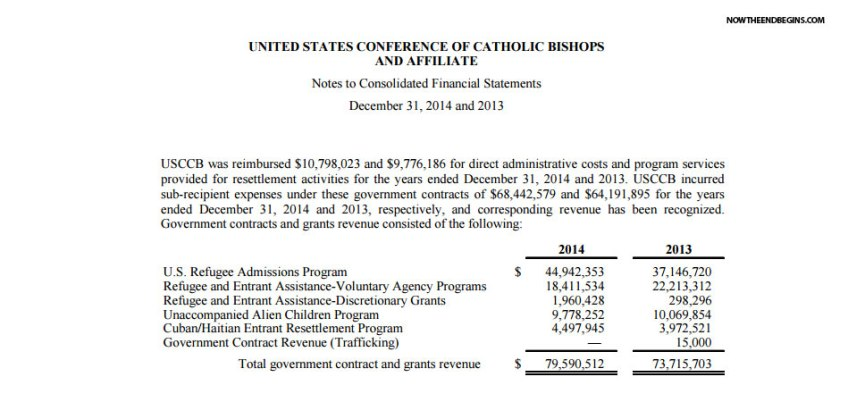 catholic-church-received-79-million-from-obama-administration-to-facilitate-immigrant-invasion-of-united-states-muslim-migrants-01