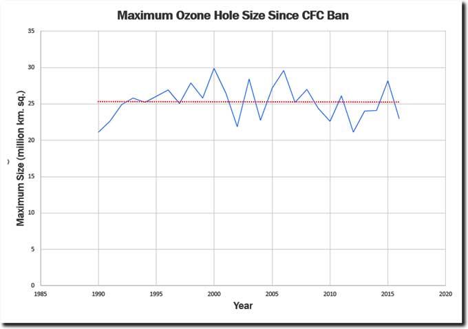 ozone-hole-cfc-ban-hoax-nteb