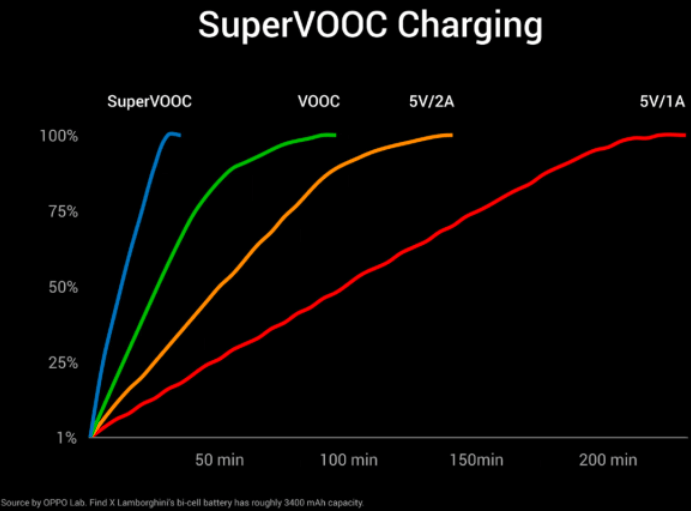 OPPO Super VOOC flash charge and bi-cell battery design explained 1