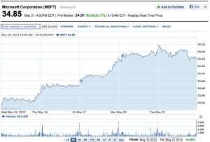Microsoft Stocks 5 Day 21-05-2013