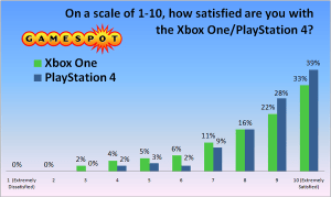 PS4 VS XBO Satisfaction