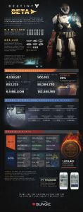 Destiny Beta Numbers