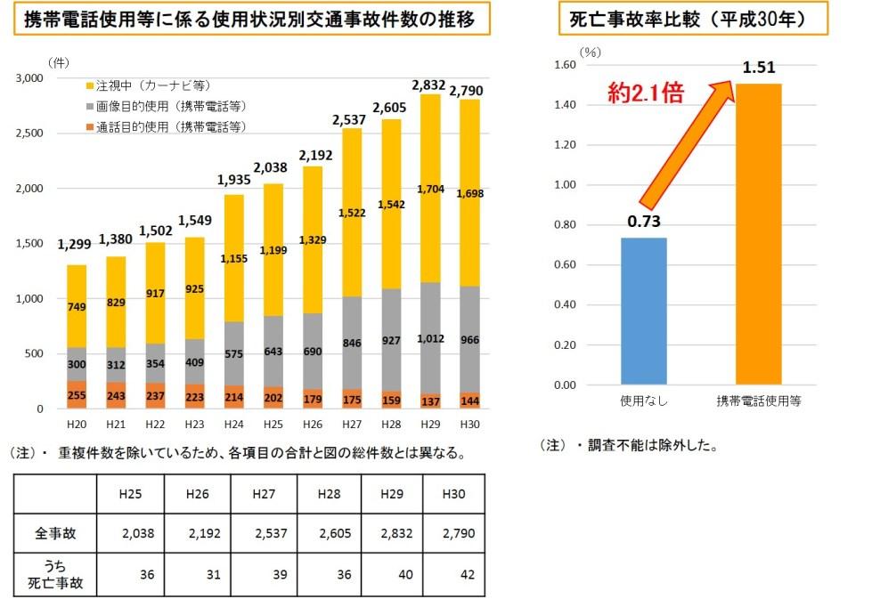 https://i2.wp.com/www.npa.go.jp/bureau/traffic/keitai/keitai2.jpg?w=980&ssl=1