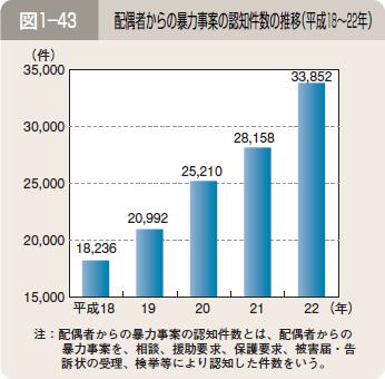 図1―43 配偶者からの暴力事案の認知件数の推移(平成18~22年)