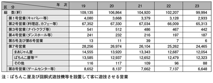 表2-16 風俗営業の営業所数の推移(平成19~23年)