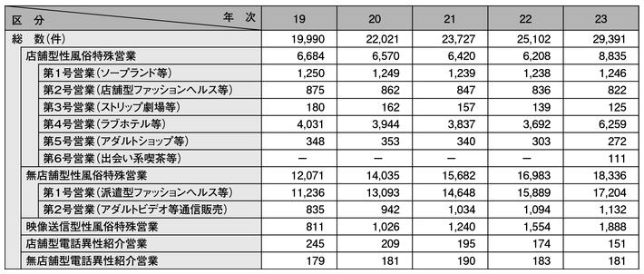 表2-17 性風俗関連特殊営業の届出数の推移(平成19~23年)