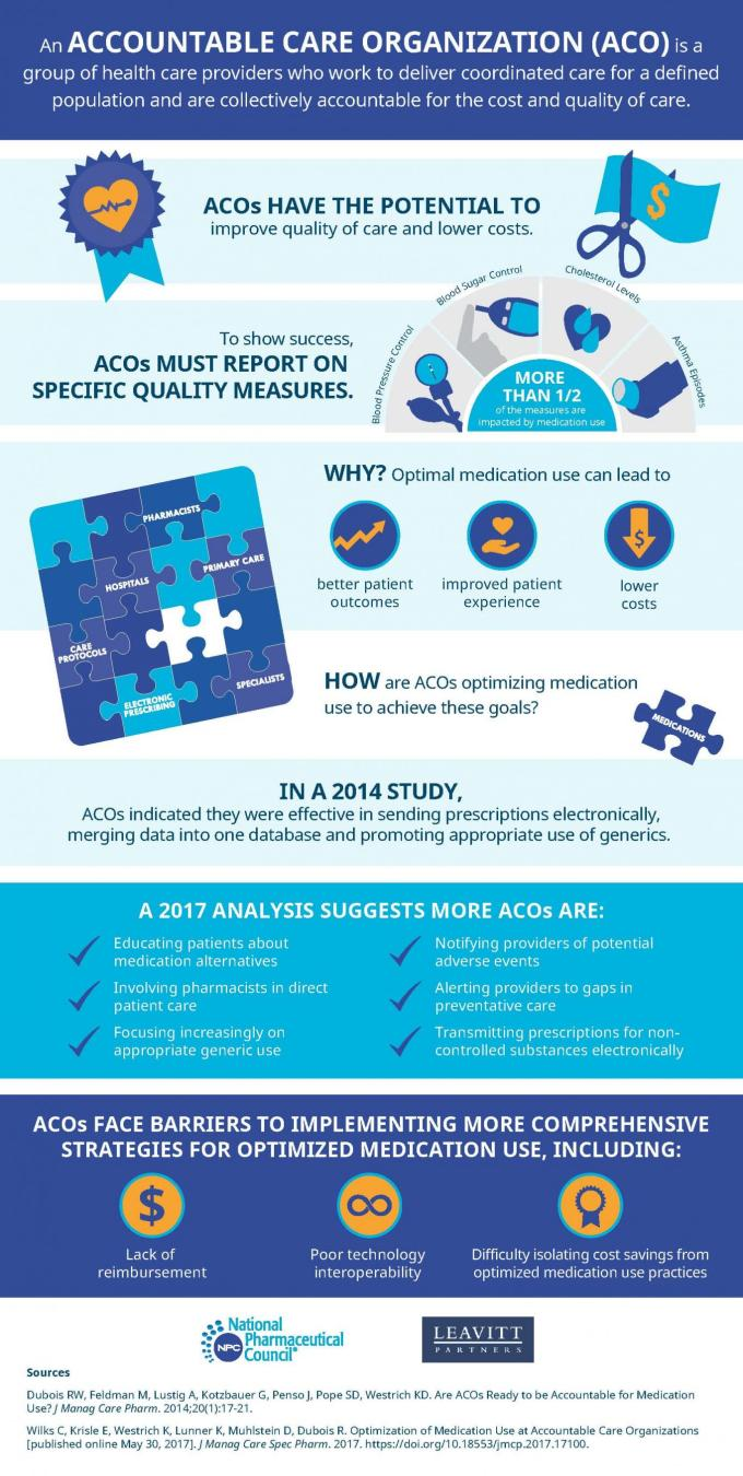 Accountable Care Organizations Acos National Pharmaceutical Council