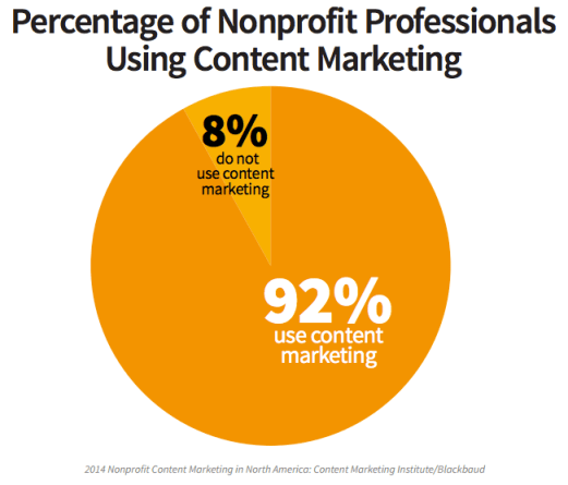 92% of nonprofits use content marketing