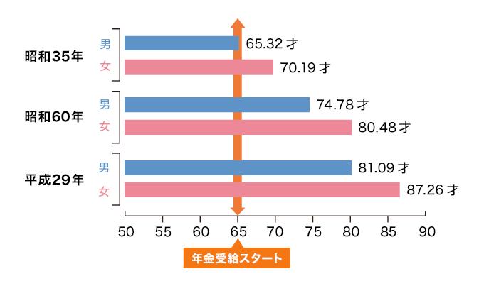 平均寿命年次推移について