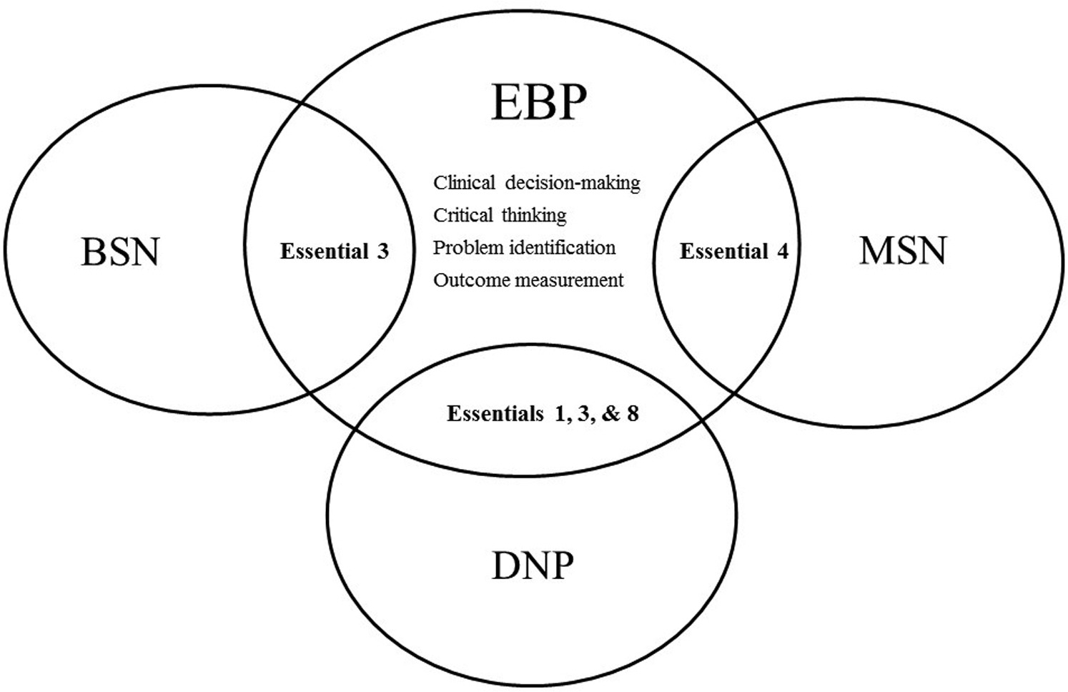 Leveling Evidence Based Practice Across The Nursing