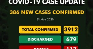 386 Fresh Cases of Covid-19 recorded in Nigeria 176 in Lagos 65 in Kano