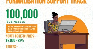 How To Apply For Survivalfund Guaranteed Offtake Scheme 2021
