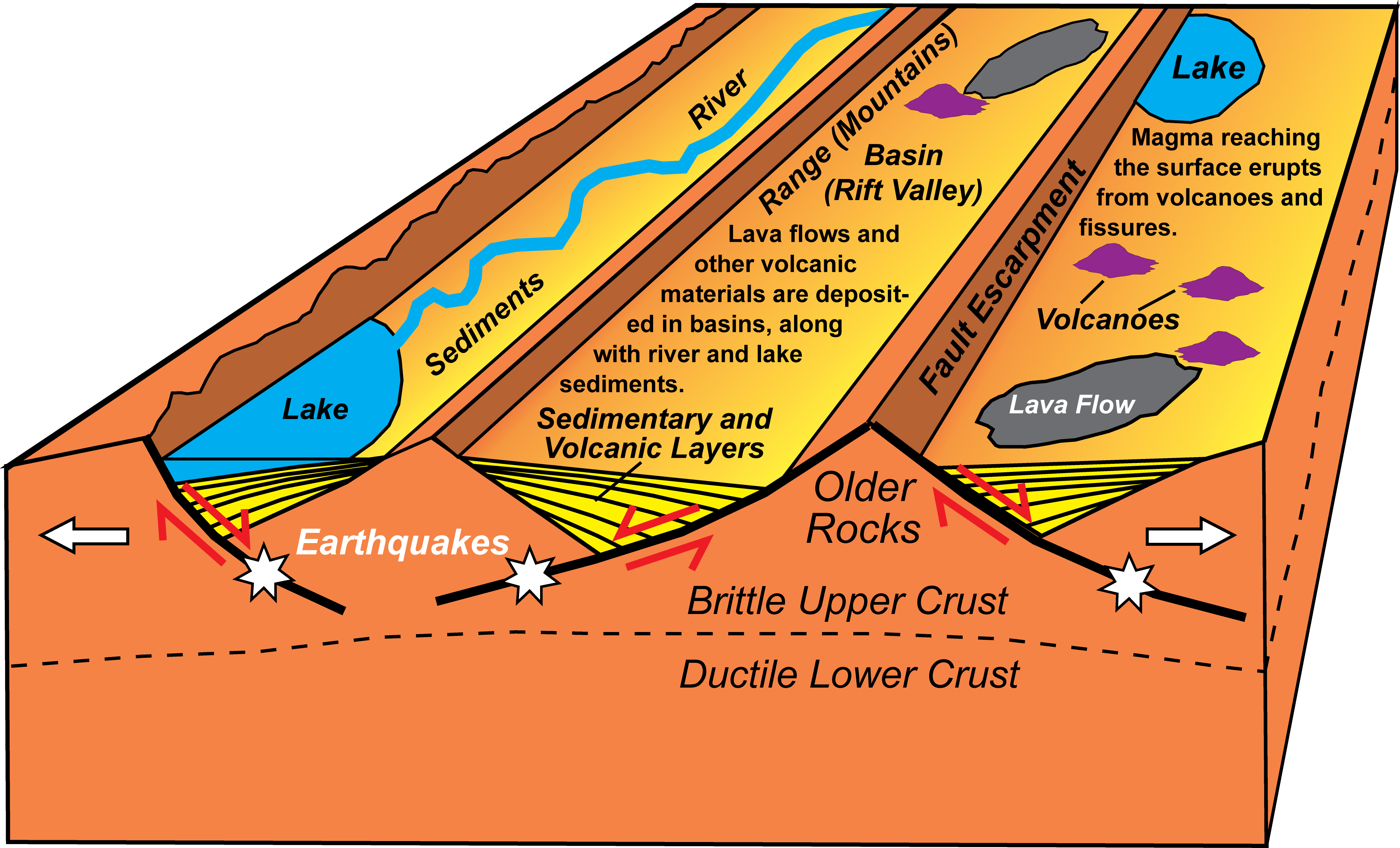 Divergent Plate Boundary Continental Rift