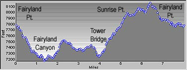 Elevation Profile of Fairyland Loop Trail