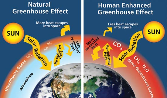 Are Difference Layer Four What And What Major Are Atmosphere