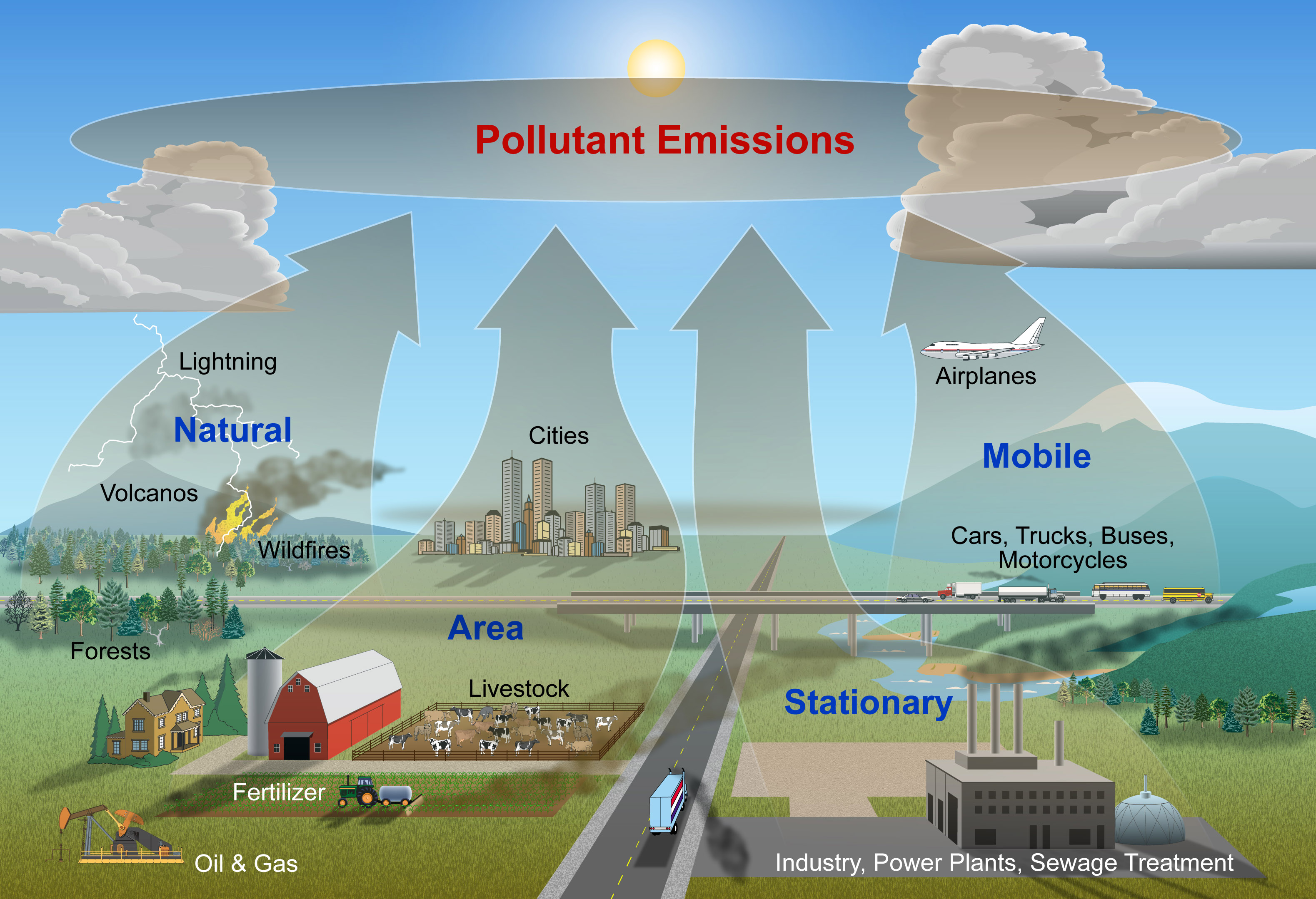 The Main Types Of Pollution The Major Types Of