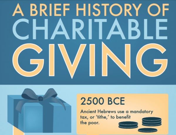 A Brief History of Charitable Giving
