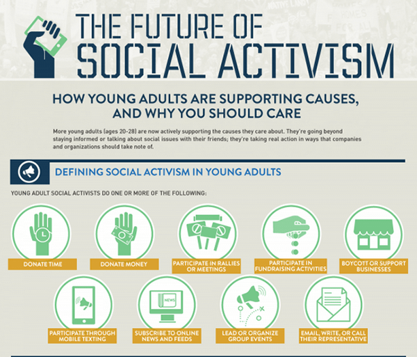 Future of Social Activism