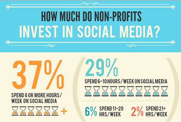 how much do nonprofits invest in social media infographic