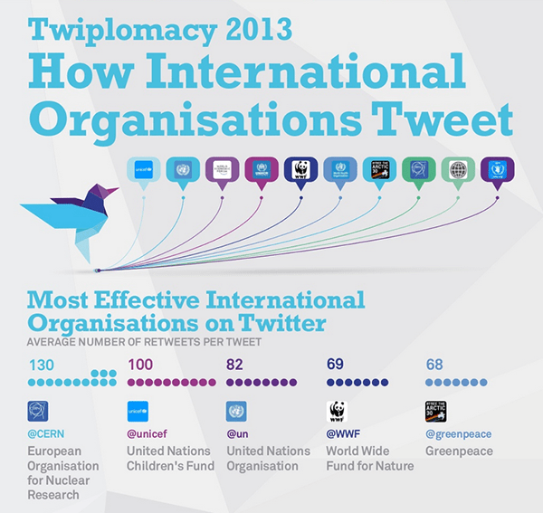 international organizations tweet infographic