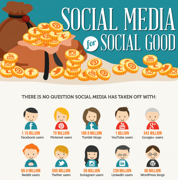social media for social good inforgraphic