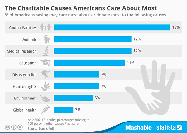 chartoftheday_2962_Charitable_Causes_Americans_Care_About_Most_n