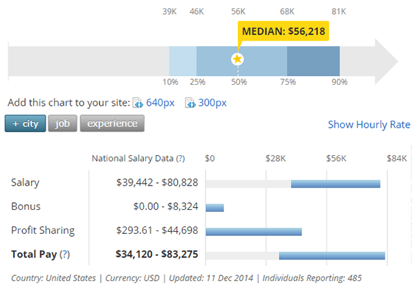 nonprofit social media salary