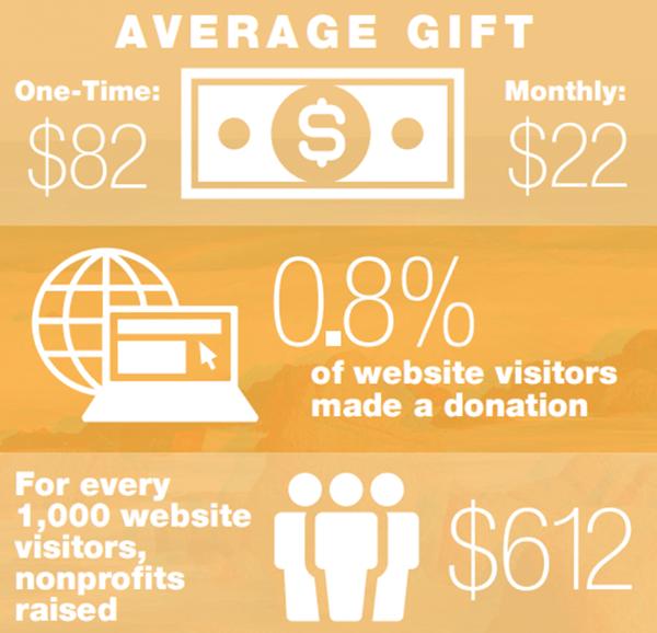 average online gift 2