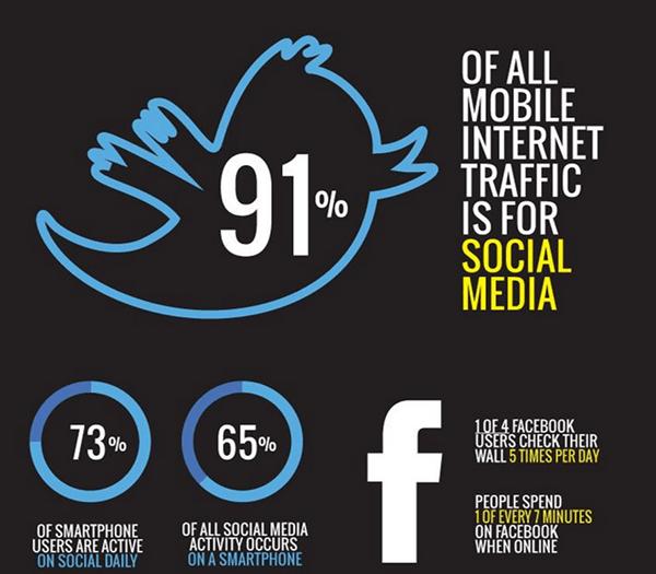 mobile social media traffic