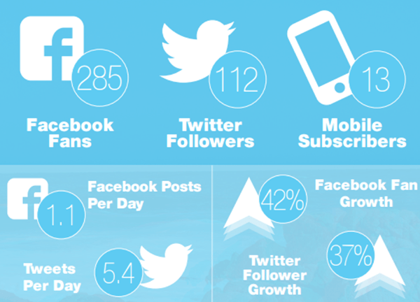 social media nonprofits
