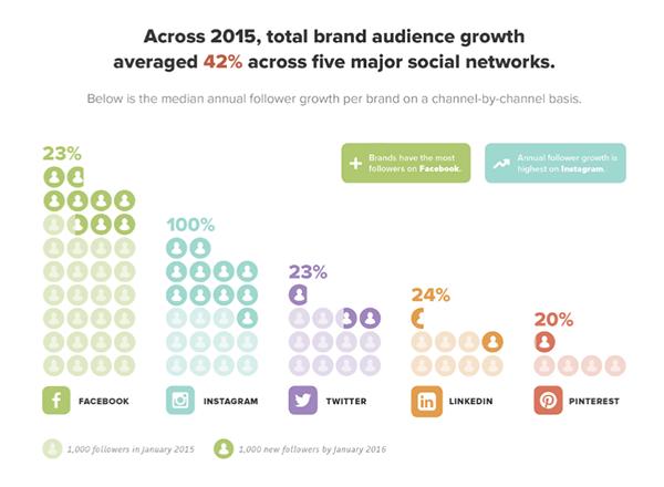 global social media growth