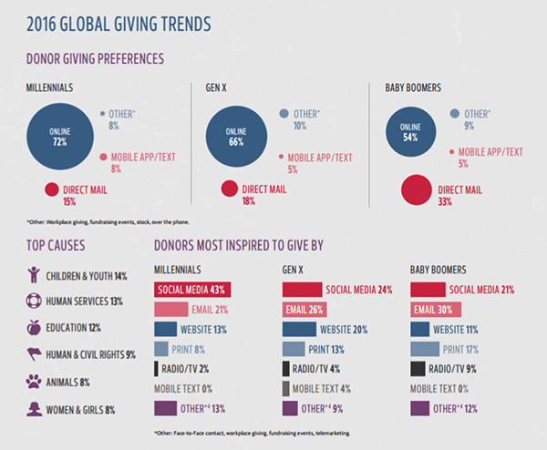 2016 Global Giving Trends SMALL