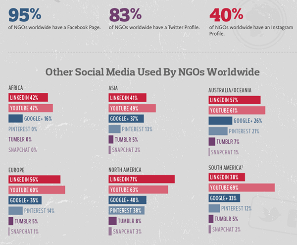 Social Media Used By NGOs Worldwide SMALL