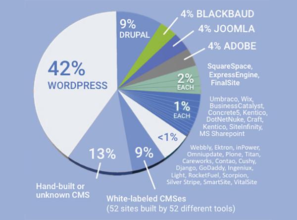 wordpress nonprofits 2