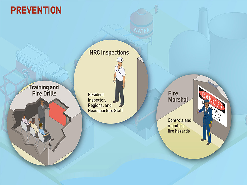 Nrc Fire Protection Program For Operating Reactors