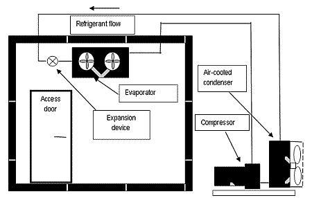 walk in refrigeration