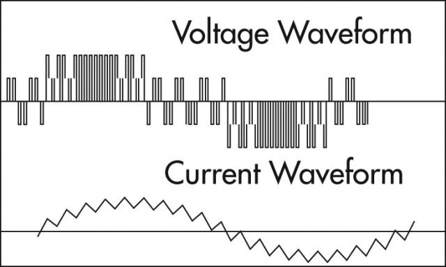 Voltage and Current Waveforms