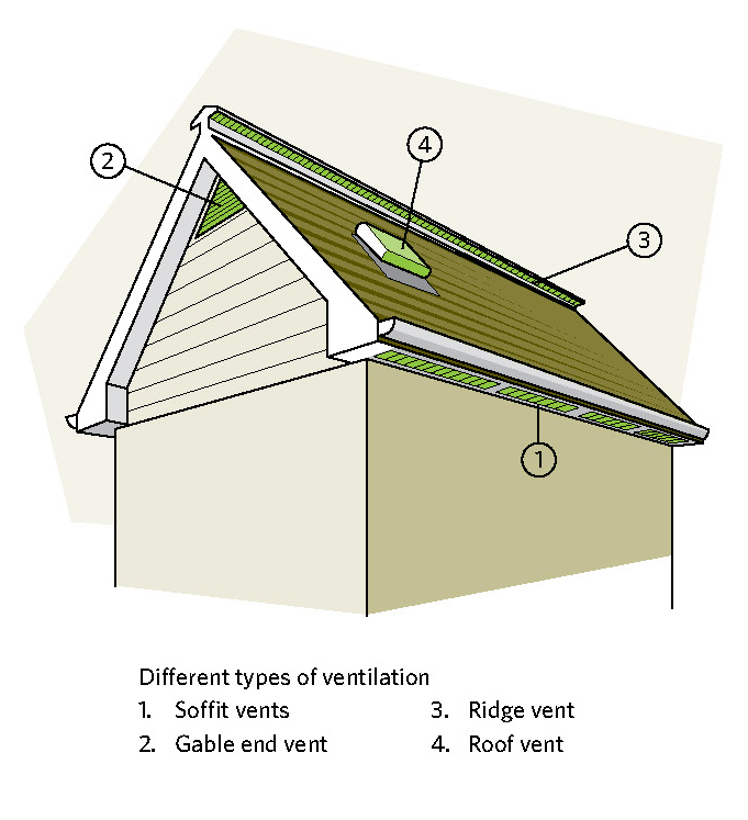 Flat Roof Vents For Houses