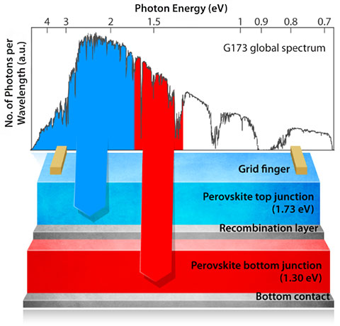 An illustrated graphic showing photon energy absorbed by the two perovskite layers in a tandem cell