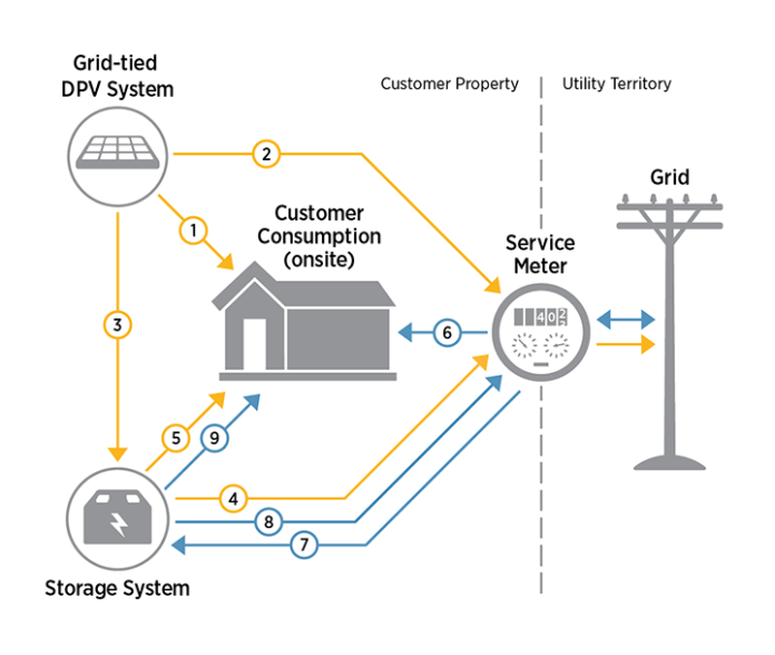 A diagram of a grid-tied DPV system with storage, composed of icons of a house, storage battery, PV system, service meter and distribution pole.