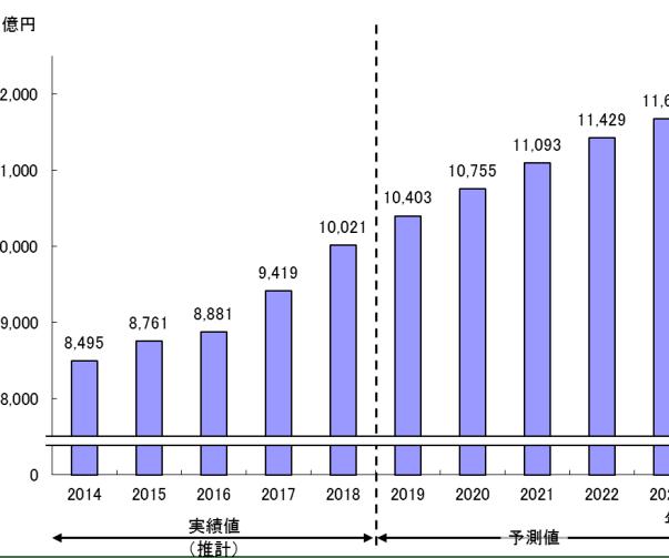 図1: 国内におけるポイント・マイレージの年間最少発行額の実績値(推計)と予測値