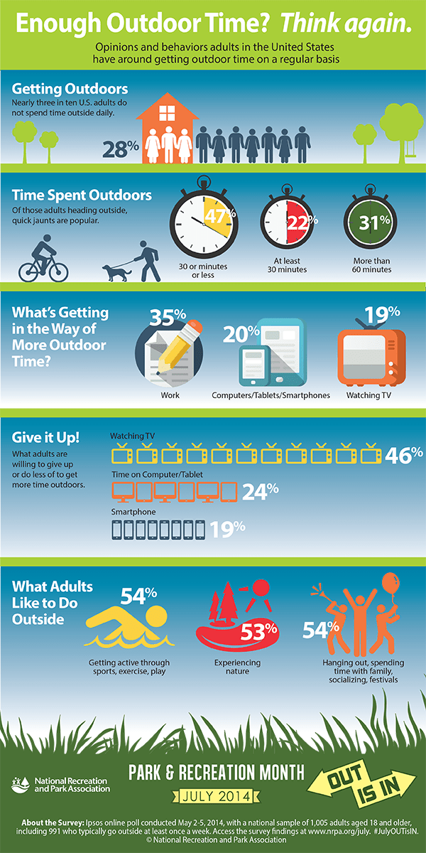 national parks and recreation - are you getting enough outdoor time?