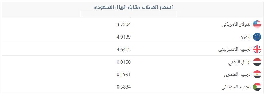 سعر اليورو بالريال السعودي