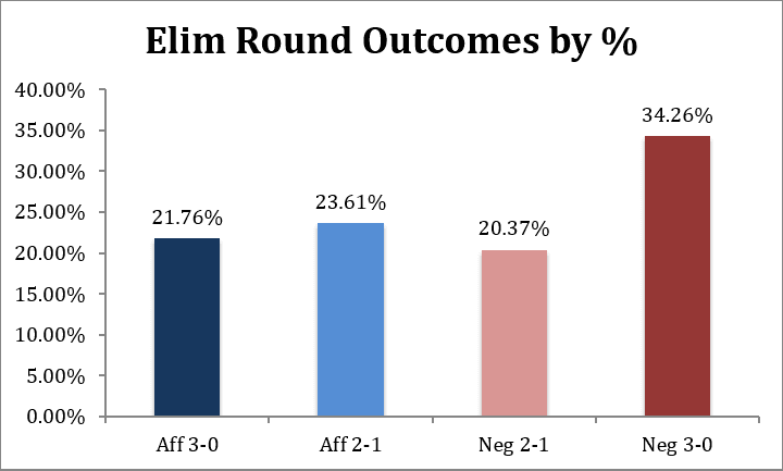 Are Judges Just Guessing? A Statistical Analysis of LD Elimination Round Panels by Steven Adler
